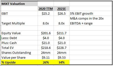 MIXT EBITDA Valuation Pt. 2