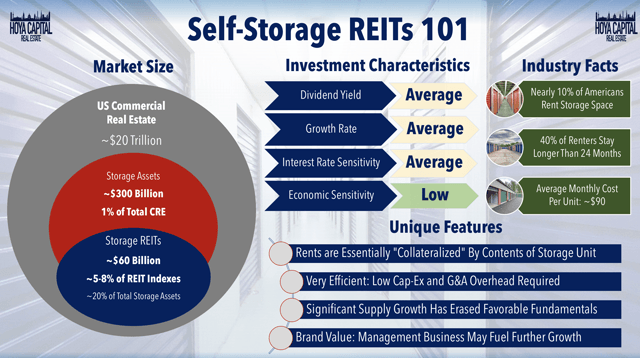 self-storage REIT overview