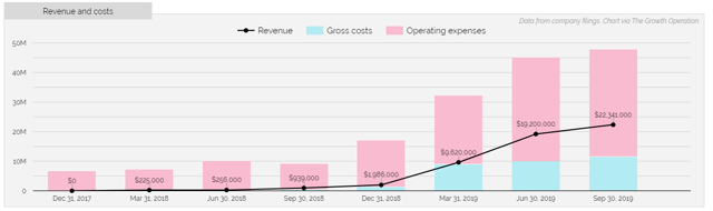 iAnthus generates reasonable gross profits, but spends far too much money on operating expenses to be profitable.