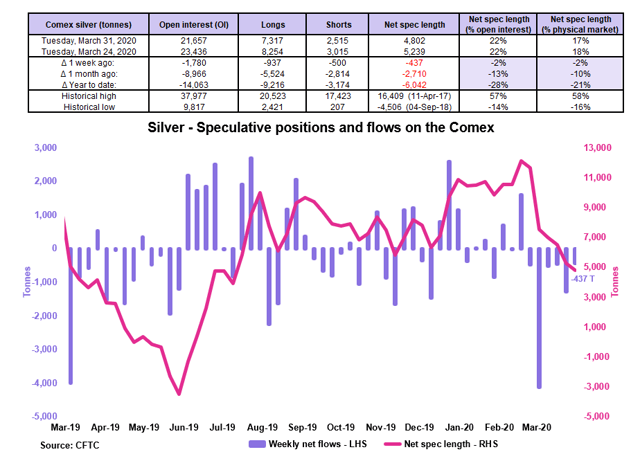 Silver Weekly: Retail Investor Sentiment Is Booming (NYSEARCA:SIVR) 3