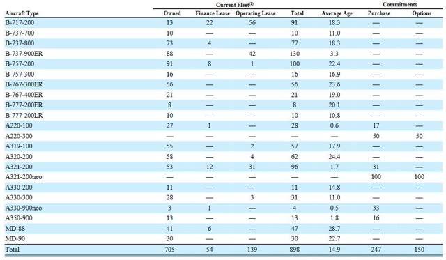 A table listing Delta Air Lines' mainline fleet