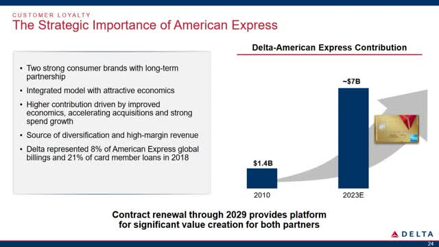A slide showing the growth in revenue from Delta's American Express relationship