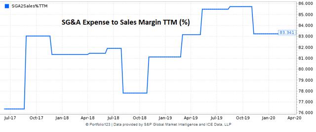 Appian historical SG&A expense margin