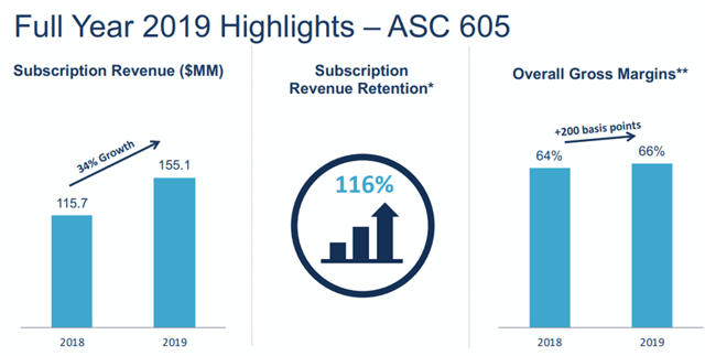 Appian 2019 financial highlights