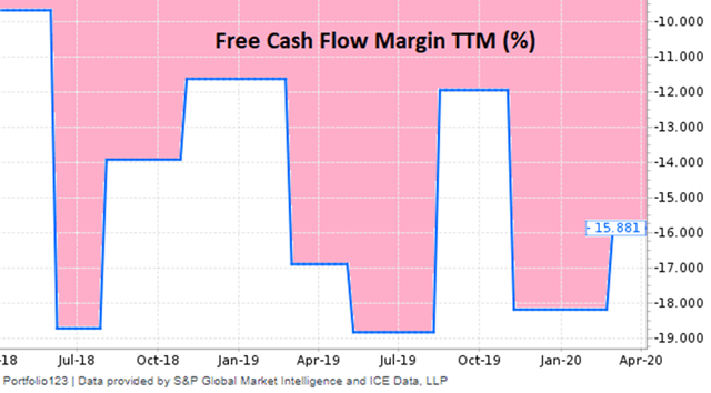 Appian historical free cash flow margin