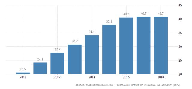 Australia Debt to GDP