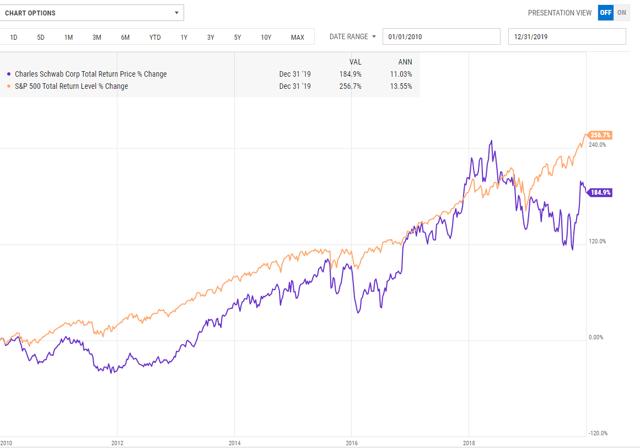 Schwab ttl return vs SP 500 ttl return
