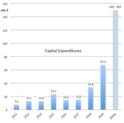 Trex Company: Capital Expenditures 2012 - 2019