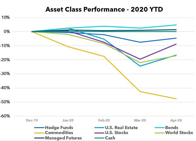 Asset Class Scoreboard April 2020 Seeking Alpha