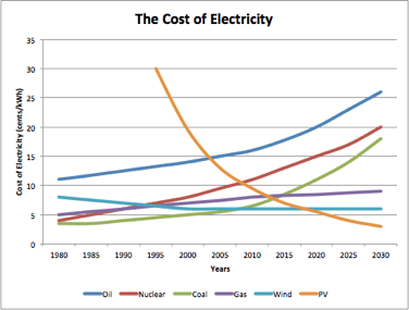 Trends In The Cost Of Energy | Peak Oil News and Message Boards