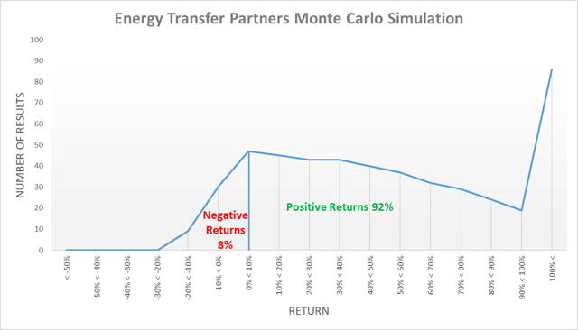 Energy Transfer Partners simulación monte carlo