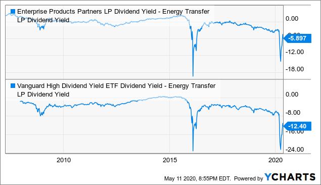 Valoración relativa de Energy Transfer Partners 1