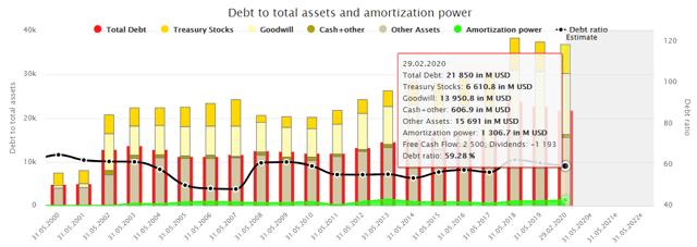 Debt to total assets General Mills