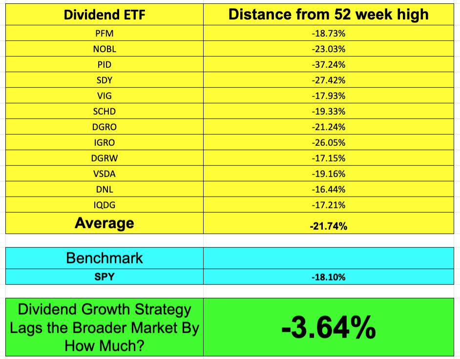 Dividend Growth ETFs Haven't Delivered