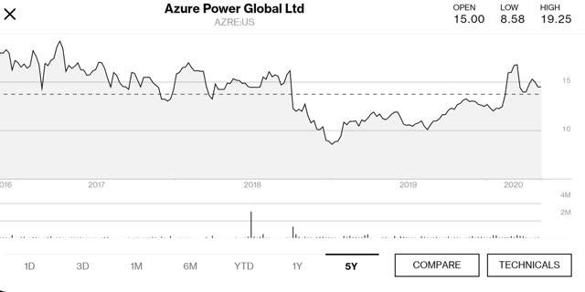 Azure Power Global 5 year price chart