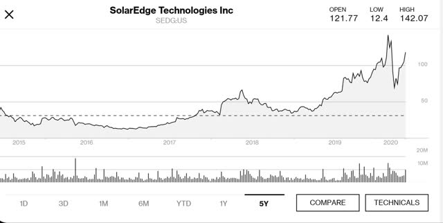 SolarEdge 5 year price chart