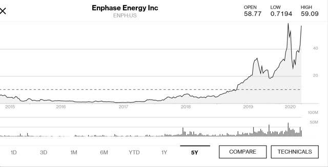 Enphase Energy 5 year price chart