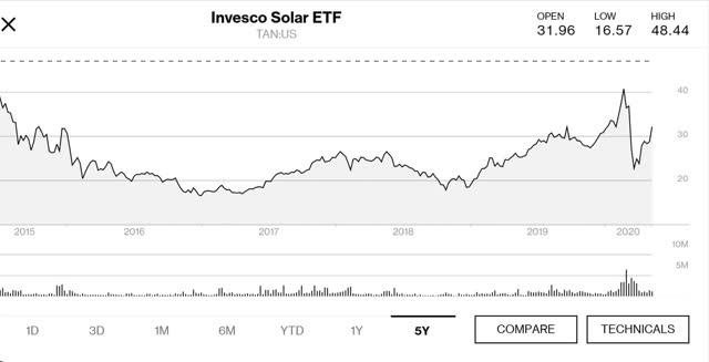 Invesco Solar ETF 5 year price chart
