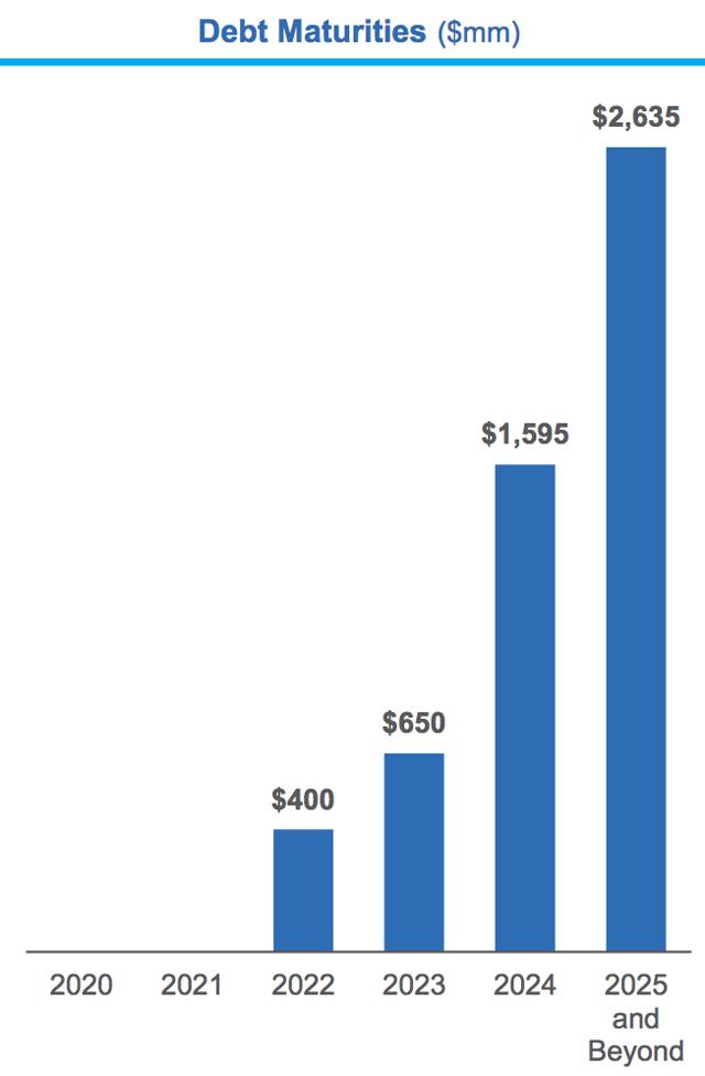 ORCC - Escala de deuda