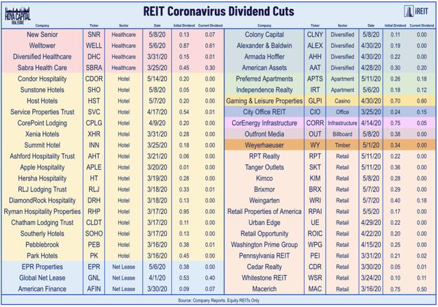 reit dividendos 5.5.20
