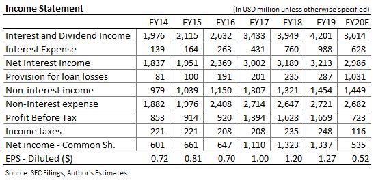 Pronóstico de ingresos de Huntington Bancshares