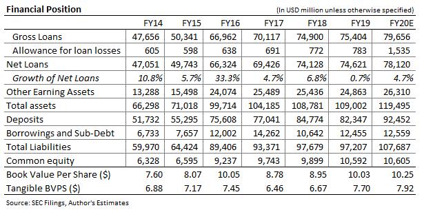 Pronóstico del balance de Huntington Bancshares