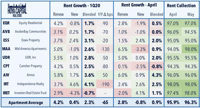 crecimiento del alquiler 2020