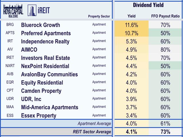 rendimiento apartamento REIT 2020