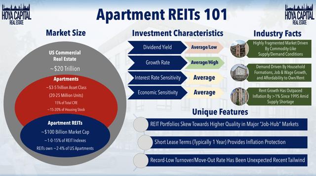 apartamento reit resumen 2020