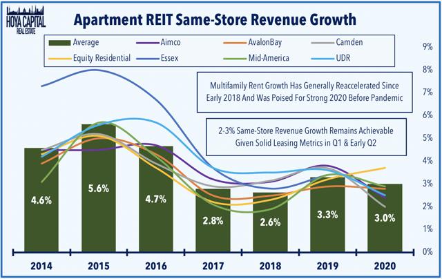 crecimiento de los ingresos del apartamento REIT