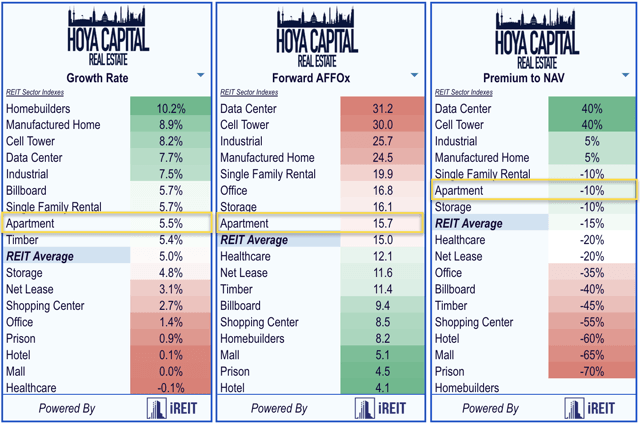 Apartamento REIT valoraciones 2020