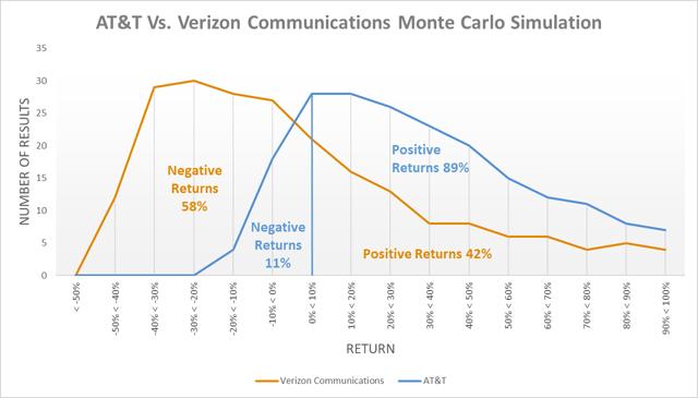 AT&T vs. Verizon Communications monte carlo simulación 2