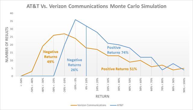 AT&T vs. Verizon Communications simulación monte carlo 1