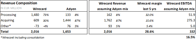 Adyen Vs Wirecard
