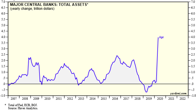 Assets of Major Central Banks