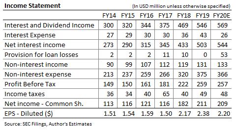 Pronóstico de ingresos de Glacier Bancorp