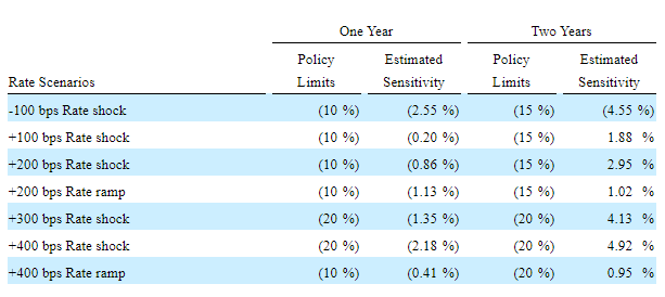 Sensibilidad de la tasa de interés de Glacier Bancorp