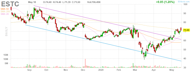 ESTC Elastic N.V. daily Stock Chart