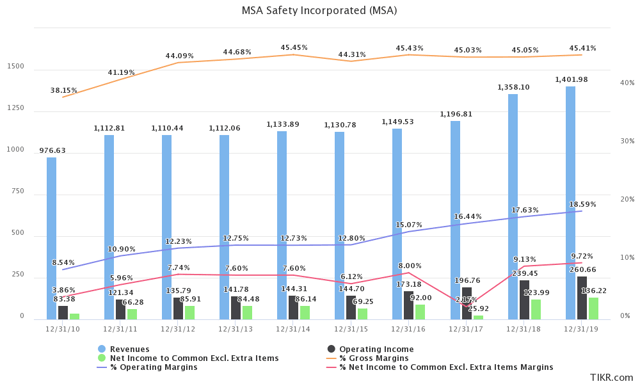 MSA Safety Revenue and Margins