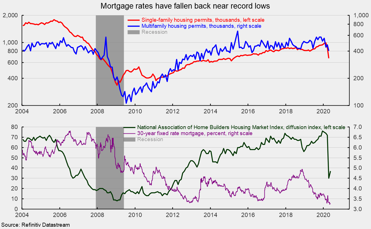 Low Mortgage Rates Might well impartial Enhance Housing Rebound thumbnail