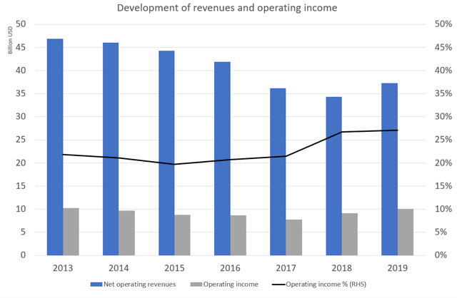 Development of revenues and operating income