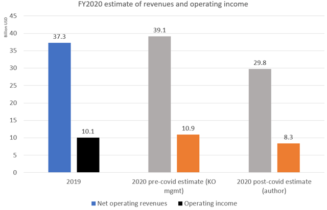 FY2020 estimate of revenues and operating income