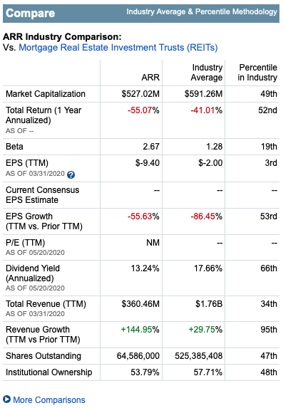 Research Comparisons from eresearch.fidelity.com