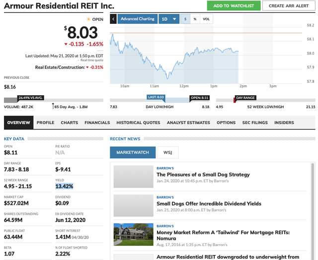 ARR Quote Data from MarketWatch.com