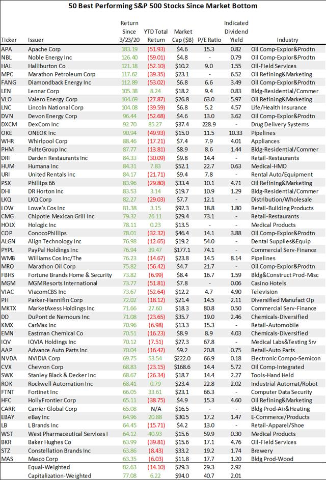 Топ 50 акции от S&P 500 след дъното на пазара