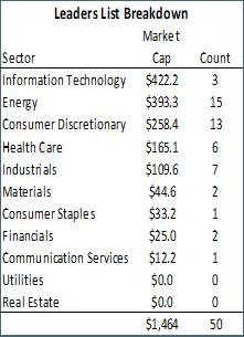 Сектори в S&P 500 с най-добро представяне