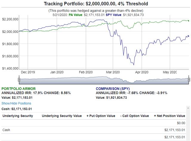 Hedged Portfolios