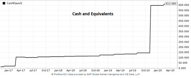 BlackLine historical chart of cash and equivalents