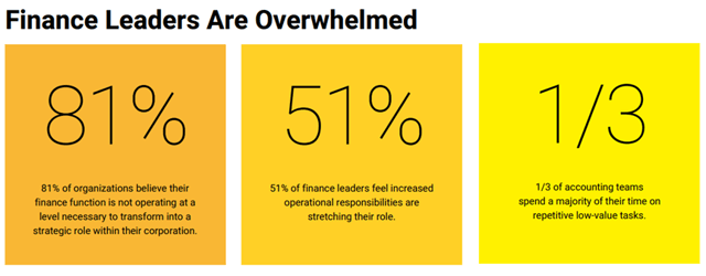 BlackLine: Financial leaders are overwhelmed