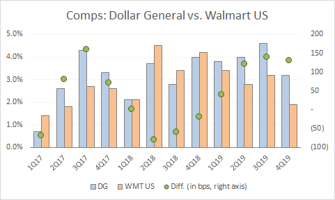 Dollar General and Walmart comparable sales since 2017